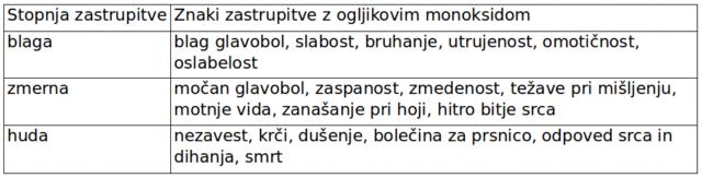 tabela-ukc-monoksid-2