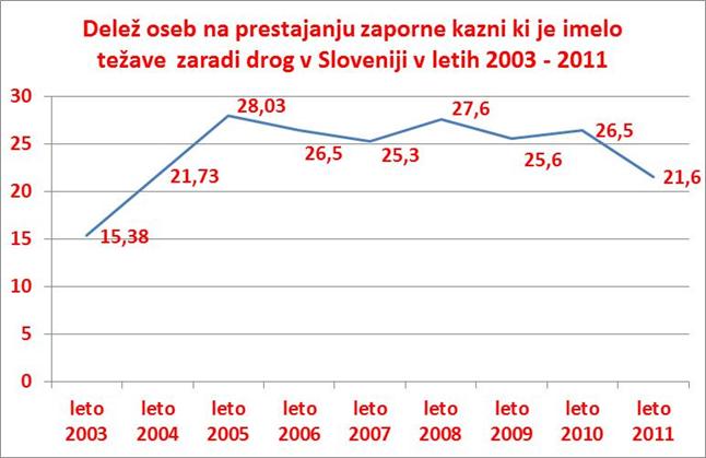 graf 6