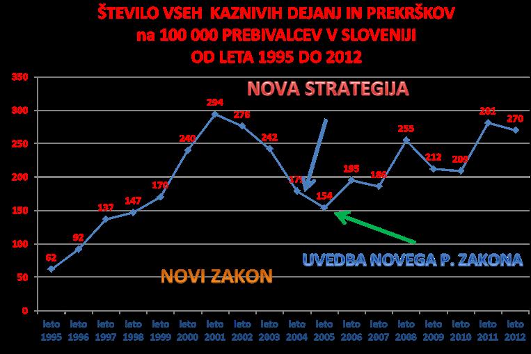 graf 7