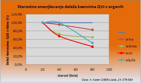 spremembe-količin-Q10-s-starostjo
