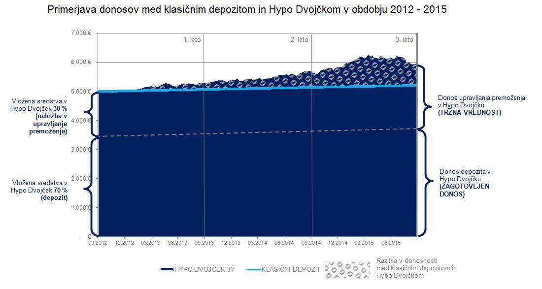 Primerjava-donosov-med-klasicnim-depozitom-in-Hypo-Dvojckom