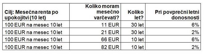 tabela varcevanje Triglav Skladi