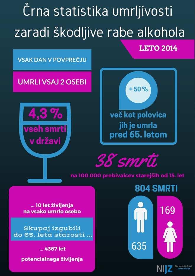 NIJZ statistika alkohol
