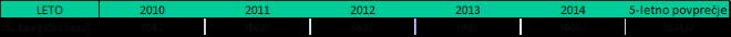rotavirus-statistika-slovenija-2010-2014