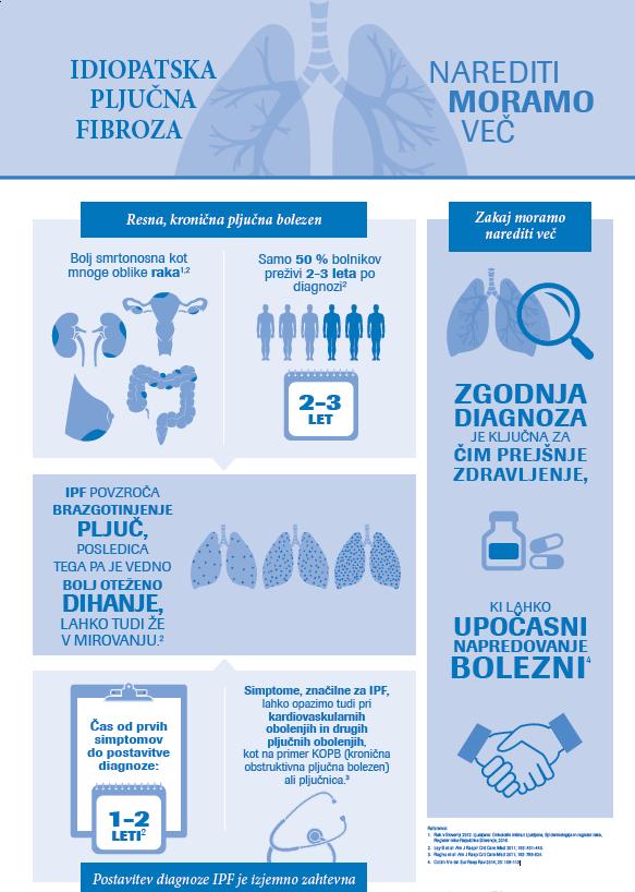 Idiopatska pljučna fibroza (IPF) zlozenka
