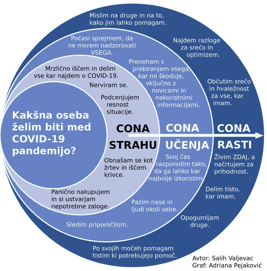Shema - covid-19 razlicne faze soocanja s situacijo